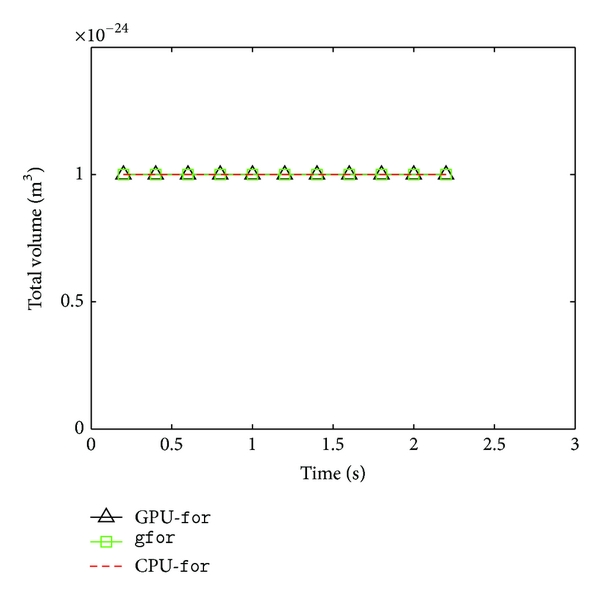 (b)  Evolution of total volume of particles over time