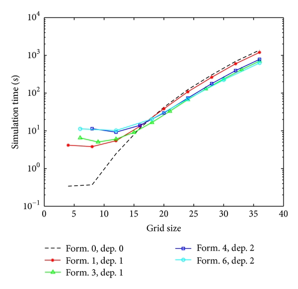(a) Comparison of simulation times with increase in grid size for different worker pool classes