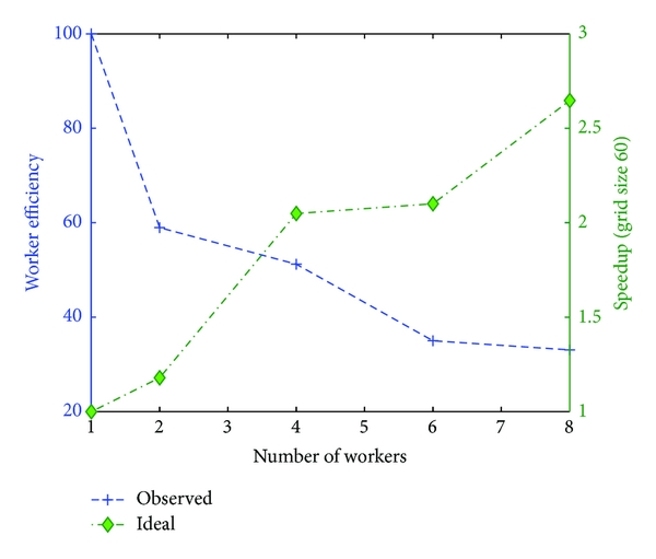 (c) Speedup and efficiency obtained for a grid size of 60