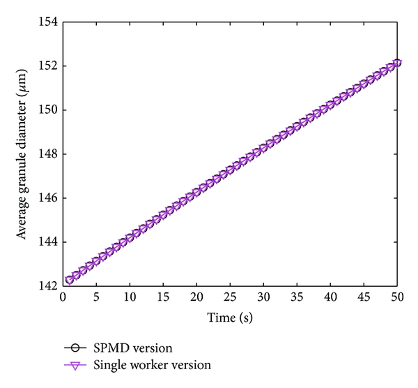 (c) Evolution of average diameter of a particle over time