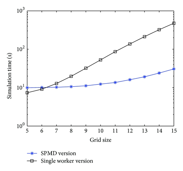 (b) Semilog plot comparing simulation times of SPMD and single worker version with increasing grid size highlighting positive speedup after a grid size of 6