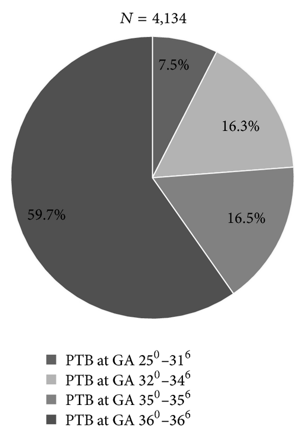 (a) Onset and delivery in primary care