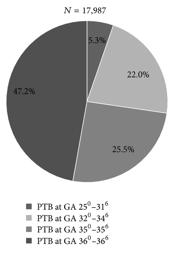 (b) Onset in primary care and delivery in secondary care
