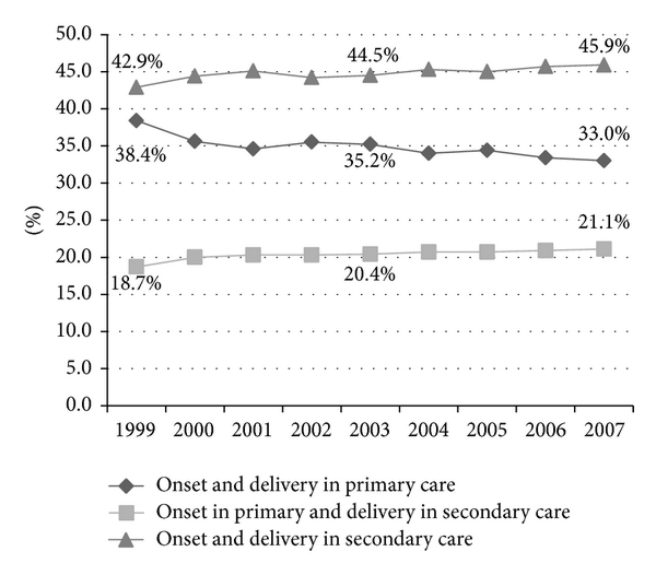 (a) Total births per year divided by level of care