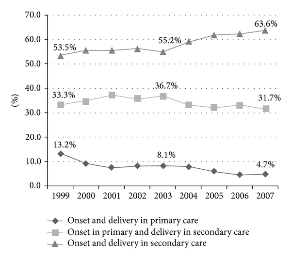 (b) Total preterm births per year divided by level of care