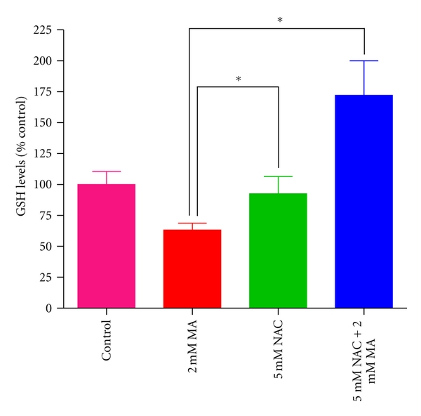 (b) Effect of NAC on MA-induced depletion in GSH levels