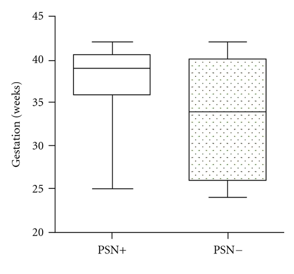 (a)  Box and whisker plots showing the gestation in weeks (median and range) in cases with and without pontosubicular necrosis (PSN)