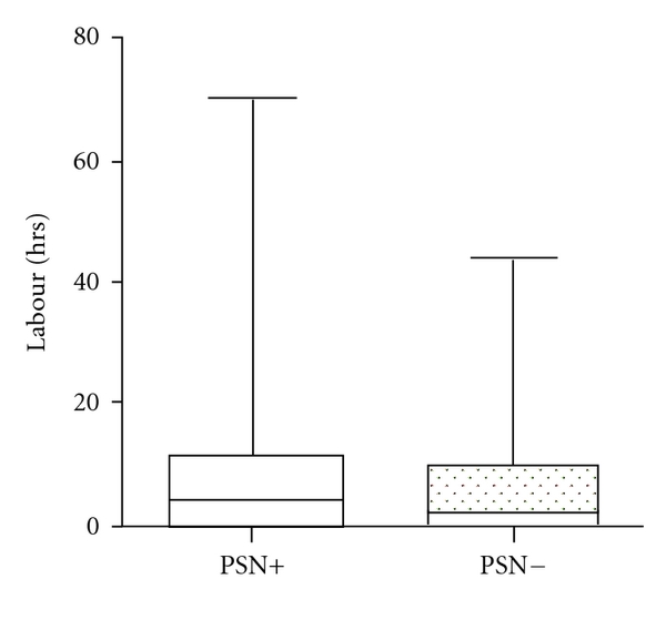 (b)  Box and whisker plots showing the duration of labour in hours (median and range) in cases with and without pontosubicular necrosis
