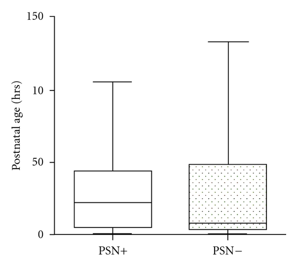 (c)  Box and whisker plots showing the postnatal age in hours (median and range) in cases with and without pontosubicular necrosis