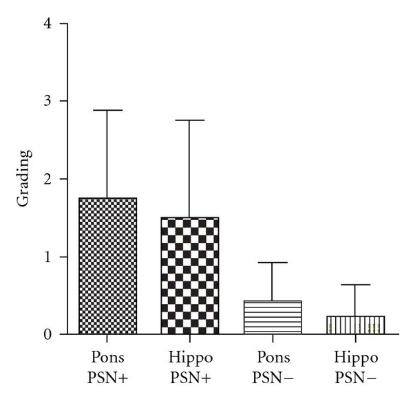(d)  Bar chart showing semiquantitive neuronal Apo J (mean and sd) grading in the pons and hippocampus of cases with and without PSN