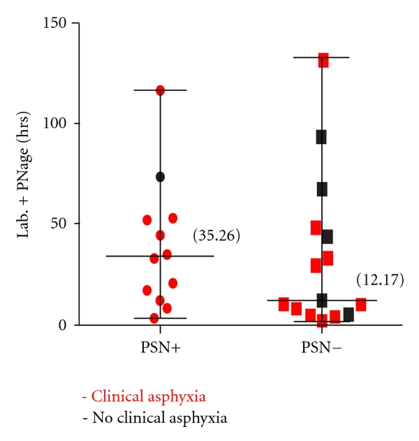 (e)  Total duration of labour plus postnatal age (median and range) and presence or absence of clinical asphyxia with and without PSN
