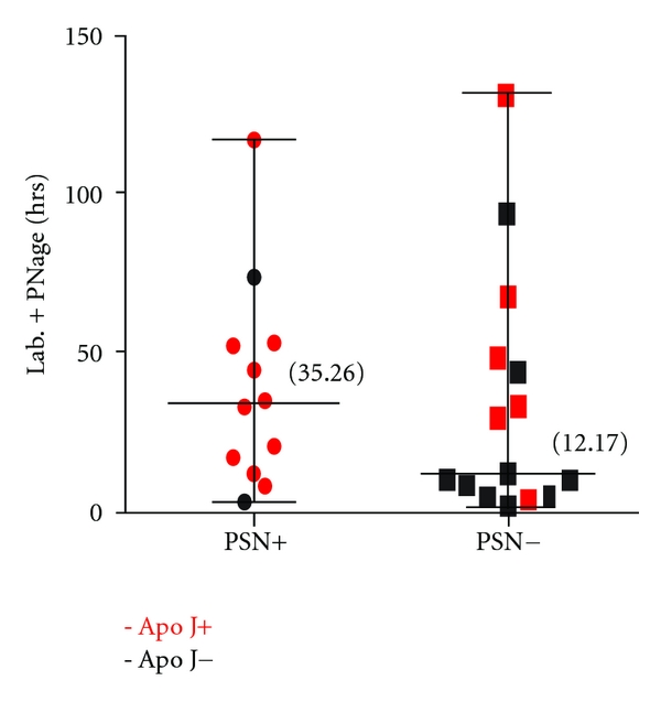 (f) Total duration of labour plus postnatal (median and range) and presence or absence of neuronal Apo J positivity with and without PSN
