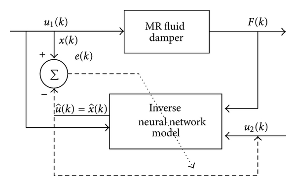 (b) Force to displacement model