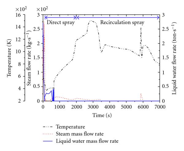 (a) Water release  rate and temperature