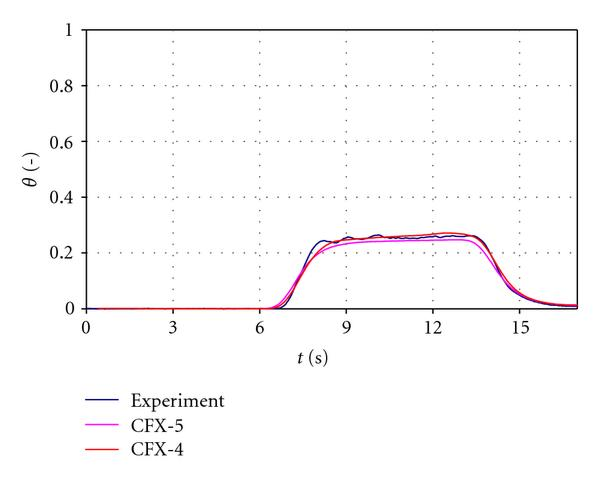 (a) Time dependent global averaged mixing scalar at the core inlet.