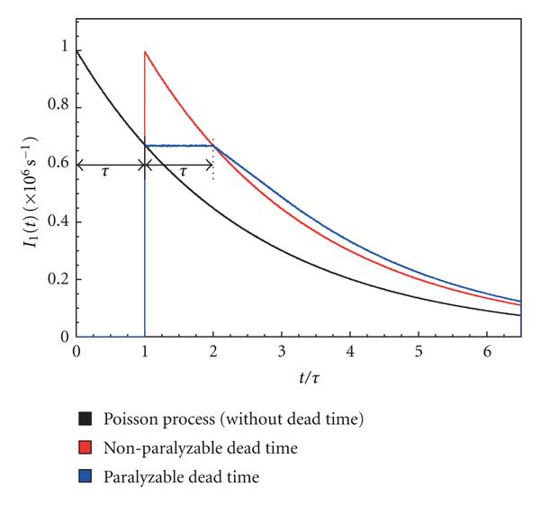 (a) Unperturbed distribution of time intervals and distribution of time intervals with paralyzable and non-paralyzable dead time (400ns in any case)