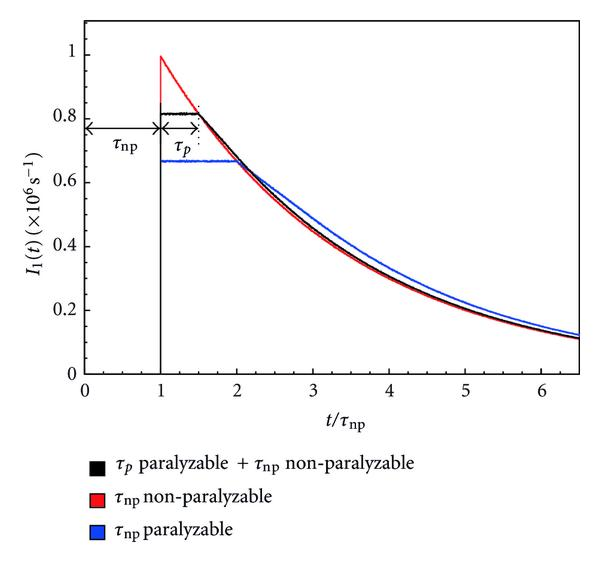 (b) Distribution of time intervals for a series arrangement of a paralyzable and a non-paralyzable dead time (200ns paralyzable and 400ns non-paralyzable). The cases of a single paralyzable or non-paralyzable dead time (both of 400ns) are also shown for comparison