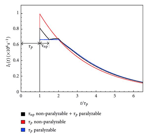 (c) Distribution of time intervals for a series arrangement of a non-paralyzable and a paralyzable dead time (200ns non-paralyzable and 400ns paralyzable). The cases of a single paralyzable or non-paralyzable dead time (both of 400ns) are also shown for comparison