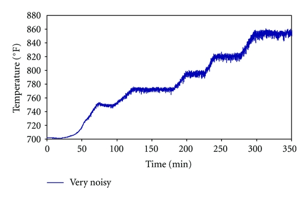 (d) Considerable increase in noise