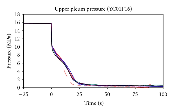 (a) UP pressure trends (zoom from −25s to 100s)
