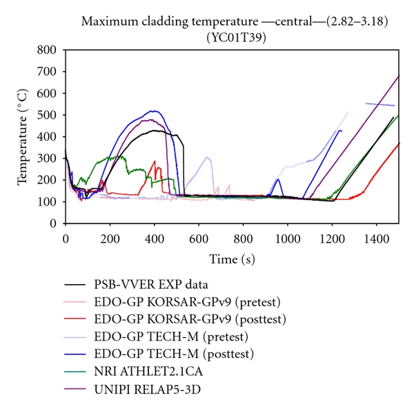 (b) Maximum cladding temperature trends in central zone between 2.82 and 3.18m