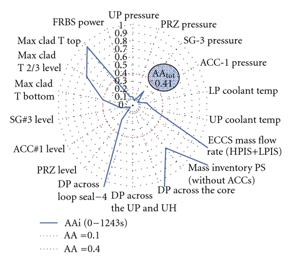 (d) TECH-M posttest (zoom from AAi = 0 and AAi = 1.0)