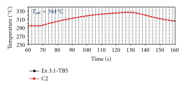 (a)  coolant temperature at core inlet