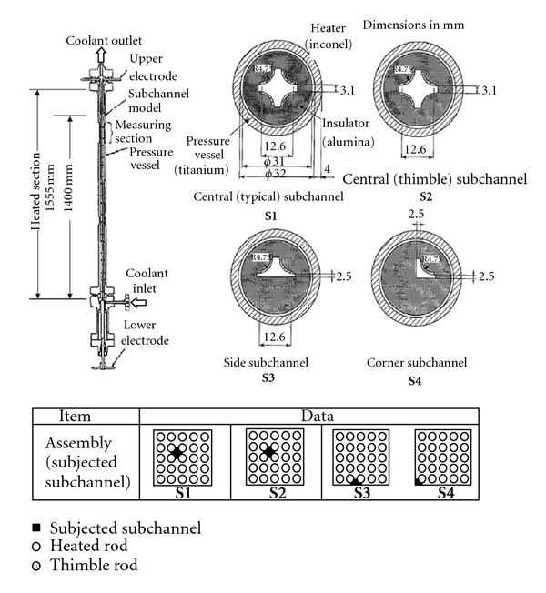(a)  Test sections for sub-channel void distribution measurement