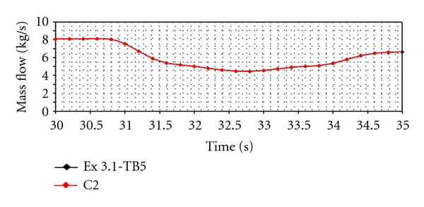 (a)  mass flow rate versus time