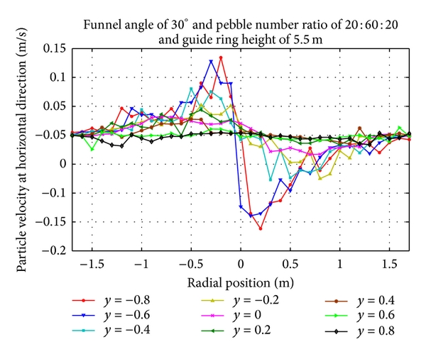(e) Horizontal velocity distribution of pebbles with guide ring of 5.5m at cone region