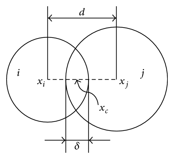 (a) Particle contact model