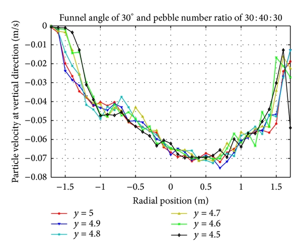(a) Vertical velocity distribution of pebbles with number ratio 30:40:30 at upper region