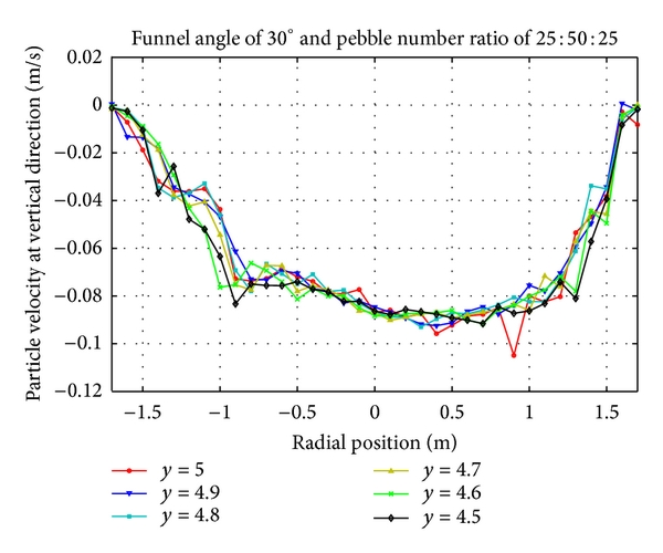 (b) Vertical velocity distribution of pebbles with number ratio 25:50:25 at upper region
