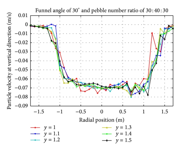(c) Vertical velocity distribution of pebbles with number ratio 30:40:30 at lower region