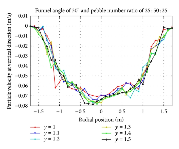 (d) Vertical velocity distribution of pebbles with number ratio 25:50:25 at lower region