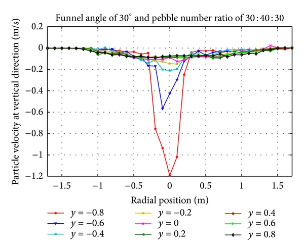 (e) Vertical velocity distribution of pebbles with number ratio 30:40: 30 at cone region