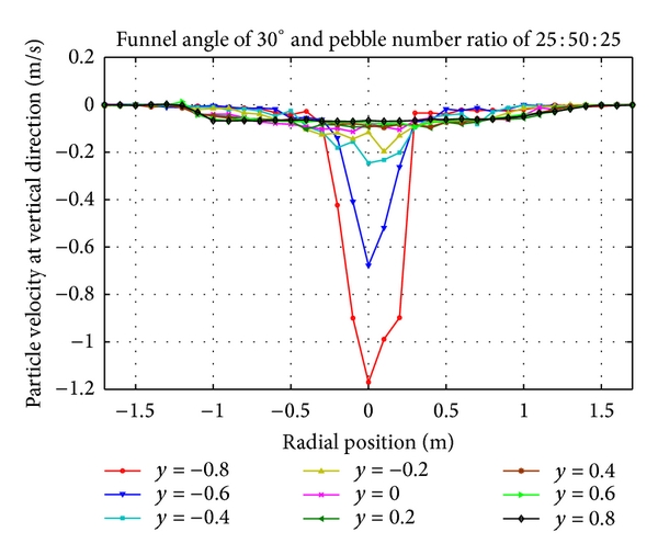 (f) Vertical velocity distribution of pebbles with number ratio 25:50:25 at cone region