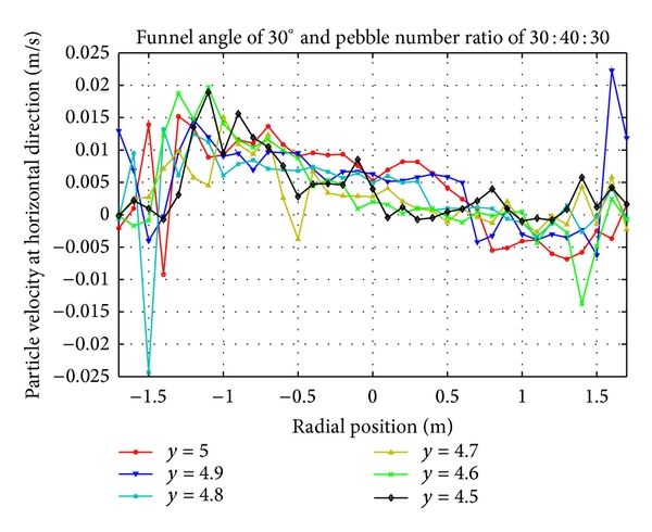 (a) Horizontal velocity distribution of pebbles with number ratio 30:40:30 at upper region