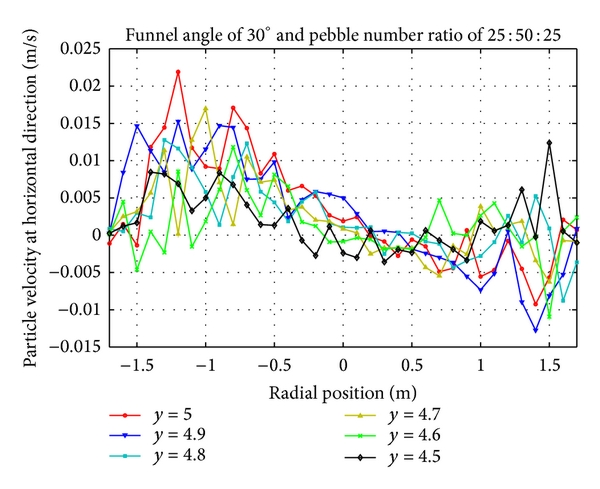 (b) Horizontal velocity distribution of pebbles with number ratio 25:50:25 at upper region