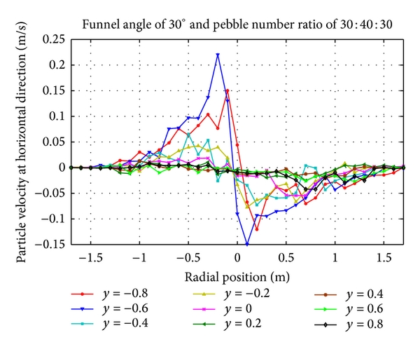 (e) Horizontal velocity distribution of pebbles with number ratio 30:40:30 at cone region