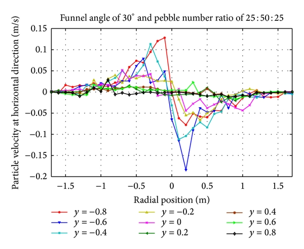 (f) Horizontal velocity distribution of pebbles with number ratio 25:50:25 at cone region