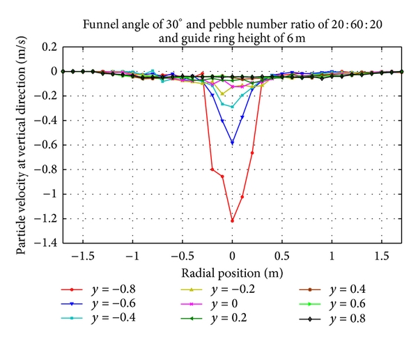 (f) Vertical velocity distribution of pebbles with guide ring of 6m at cone region