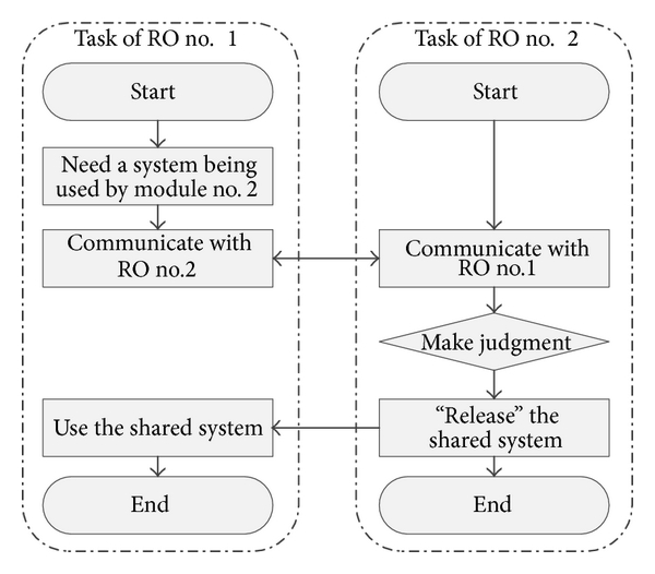 (a) Only one RO can operate the shared system at the same time