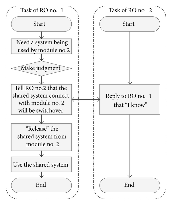 (b) Both ROs can operate the shared system at the same time