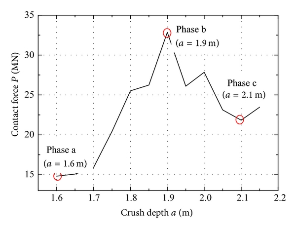 (d)  P-a curve over the local crush depth