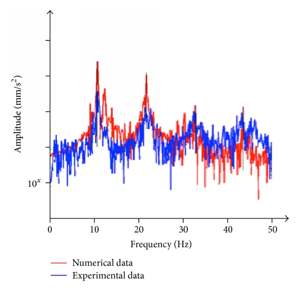 (a) Frequency response—pointA