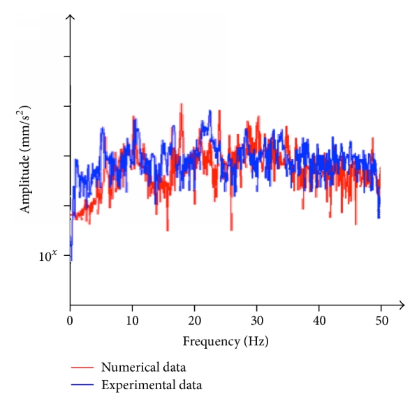 (b) Frequency response—pointB