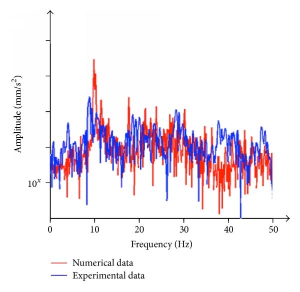 (d) Frequency response—pointD