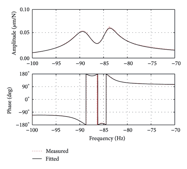 (a)      FRF curve