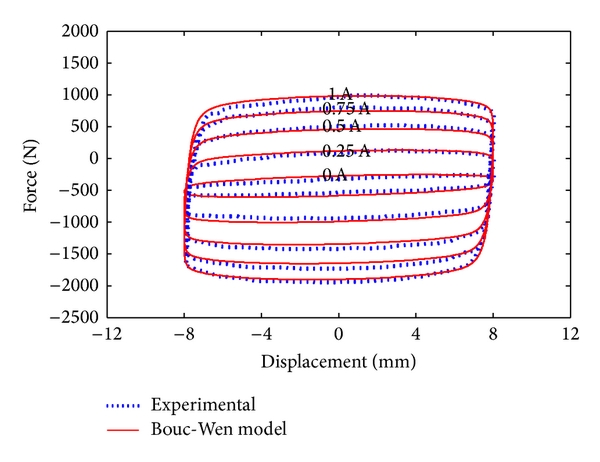 (a) Force versus displacement